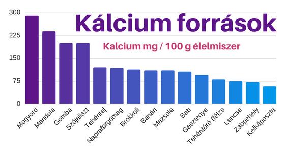 Növényi-kálcium-források
